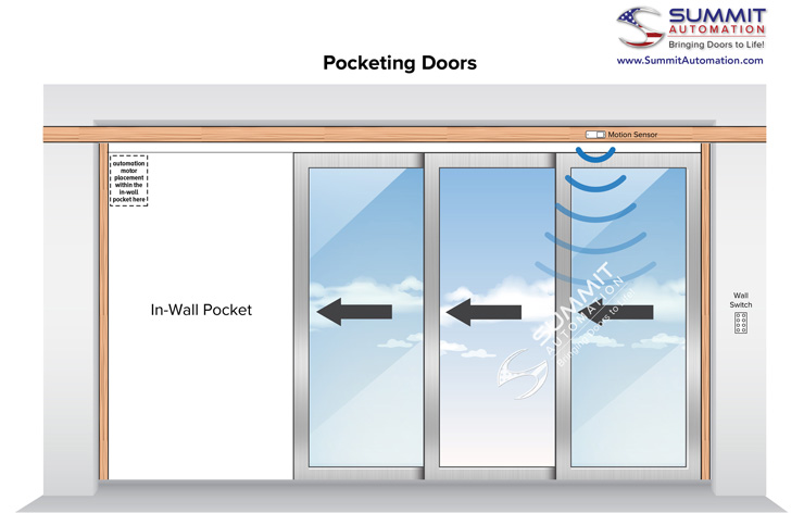 Pocketing doors illustration by Summit Automation | Demers Glass AZ