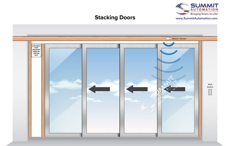Stacking doors illustration by Summit Automation | Demers Glass AZ