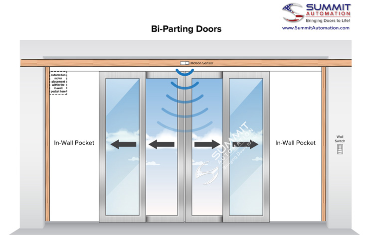 Bi-parting doors illustration | Demers Glass AZ